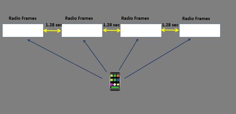 How To Find Paging Frame Pf And Paging Occasion Po